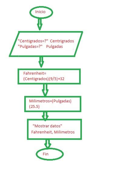Programación Estructurada C Tareas