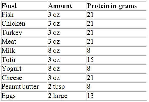 High Volume Protein Foods