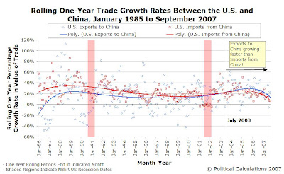 Rolling One-Year Trade Growth Rates, U.S. and China, January 1985 to September 2007