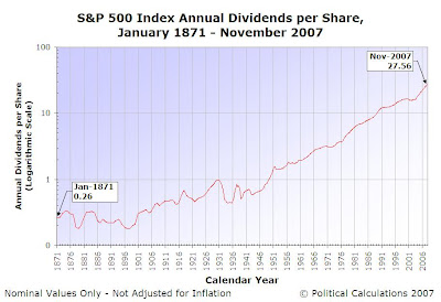 S&P 500 Dividends per Share, January 1871 through November 2007, Logarithmic Scale