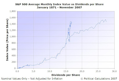 S&P 500 Average Monthly Index Value vs Dividends per Share, January 1871 through November 2007