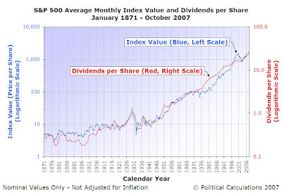 S&P 500 Average Monthly Index Value and Dividends per Share, January 1871 through November 2007, Logarithmic Scale