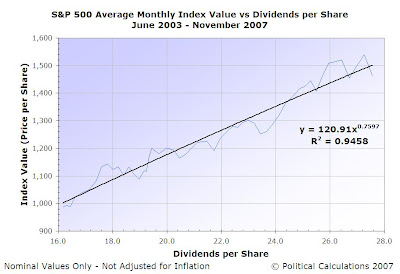 S&P 500 Index Value vs Dividends per Share, June 2003 through November 2007