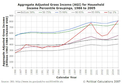 Aggregate AGI by Household AGI Percentiles, 1986-2005