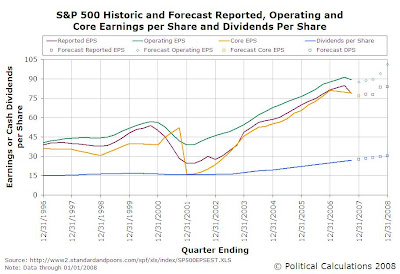 Revised S&P 500 Various Historic and Forecast EPS and DPS, Dec-1996 to Dec-2007