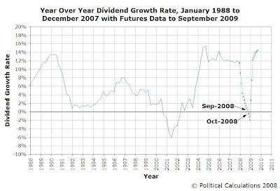 S&P 500 Year over Year Dividend Growth Rate, Jan-1975 through Dec-2007, with Futures Data as of 23 Jan 2008 through Sep-2009