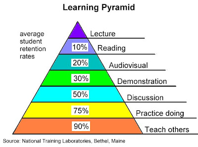 Learning Pyramid: Percentage of Student Learning Retention by Learning Method