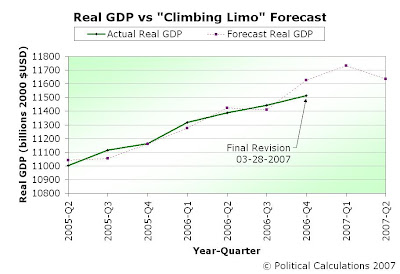 Actual vs Forecast Real GDP Data, 2005-Q2 through 2007-Q2