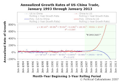 Annualized Growth Rates of US-China Trade, Rolling 1-Year Periods, January 1993 through January 2013, 6-Year Extrapolation
