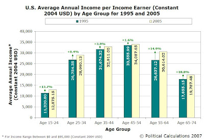 Average Annual Income per Income-Earner, 1995 and 2005
