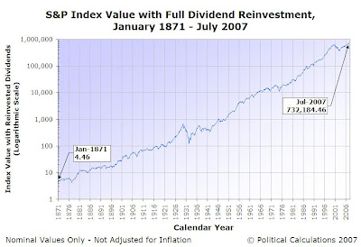 S&P 500 Nominal Index Value, Including Reinvestment of Dividends - January 1871 through July 2007