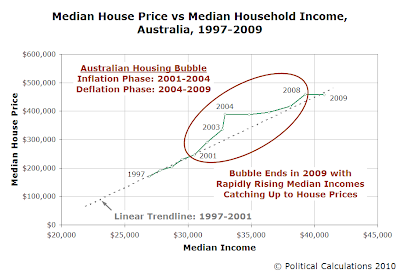Median Established House Prices vs Median Household Income, Australia, 1997-2009