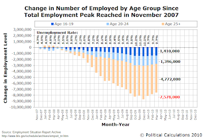 Change in Number of Employed by Age Group Since Total Employment Peak Reached in November 2007, as of March 2010