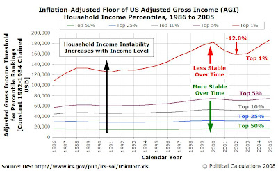 Inflation-Adjusted Floor of US Adjusted Gross Income (AGI) Household Income Percentiles, 1986 to 2005