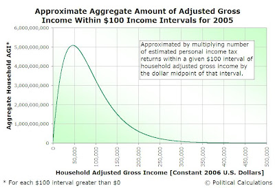 Approximate Aggregate Amount of Household Adjusted Gross Income within $100 Income Intervals for 2005