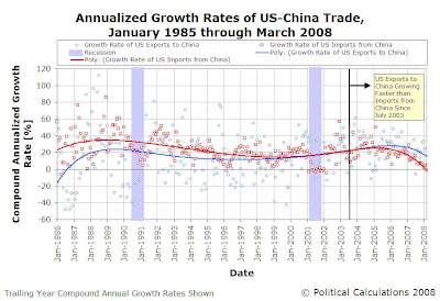 US-China Trade Trailing Year Growth Rates January 1985 through March 2008