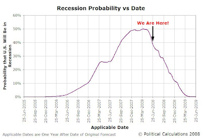 Forecast Recession Probability vs Applicable Dates, 25 June 2005 through 25 June 2009