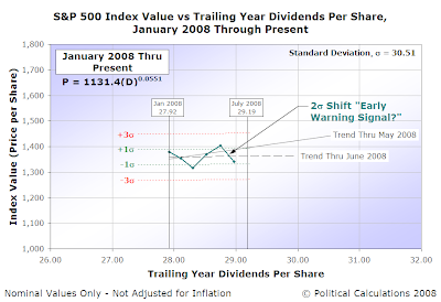 S&P 500 Average Monthly Index Value vs Trailing Year Dividends per Share, January 2008 through June 2008