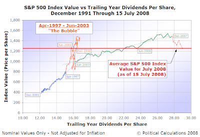 S&P 500 Average Monthly Index Value vs Trailing Year Dividends per Share, December 1991 through June 2008 with Average Value through 15 July 2008 Indicated