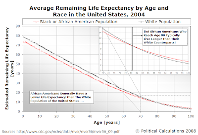 Average Remaining Life Expectancy by Age and Race in the United States, 2004
