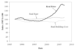 Shiller - Housing Prices and Rent and Building Costs, 1987-2007