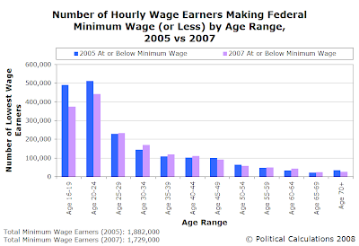 Number of Hourly Wage Earners Making Federal Minimum Wage (or Less) by Age Range, 2005 vs 2007