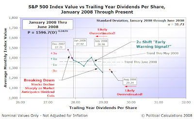 S&P 500 Average Monthly Index Value vs Trailing Year Dividends per Share, January 2008 though August 2008