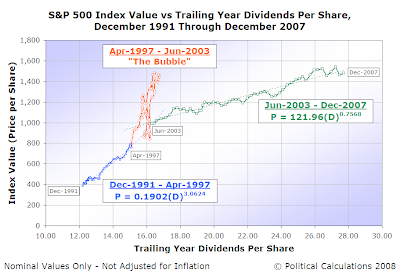 S&P 500 Index Value vs Trailing Year Dividends Per Share, December 1991 Through December 2007