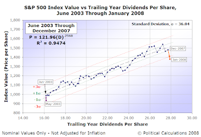 S&P 500 Index Value vs Trailing Year Dividends Per Share, June 2003 Through January 2008