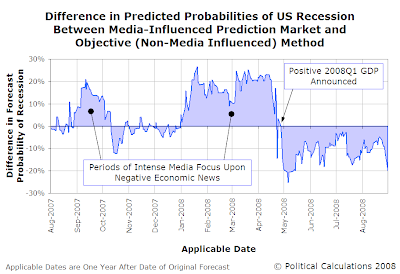 Difference in Predicted Probabilities of US Recession Between Media-Influenced Prediction Market and Objective (Non-Media Influenced) Method