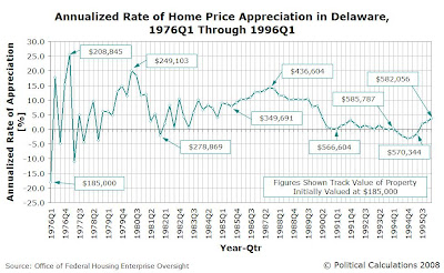 Senator Biden's Former Home - Annualized Rate of Home Price Appreciation in Delaware, 1976Q1 Through 1996Q1 with Tracking of Value of Property Initially Valued at $185,000