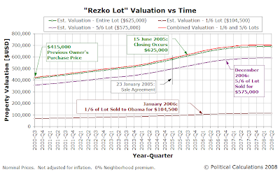 Rezko Lot Valuation vs Time, 2000Q3 to 2008Q2