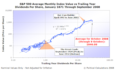 S&P 500 Average Monthly Index Value vs Trailing Year Dividends per Share, January 1871 through September 2008, with Average through 9 October 2008, on Log-Log Scales
