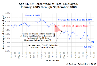 Age 16-19 Percentage of Total Employed, January 2005 through September 2008