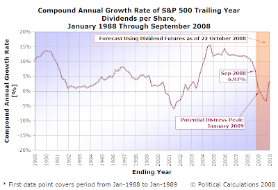 Compound Annual Growth Rate of S&P 500 Trailing year Dividends per Share, January 1988 through September 2008 (with Projections to 2010)