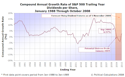 Compound Annual Growth Rate of S&P 500 Trailing Year Dividends per Share, January 1988 to October 2008, with Futures Data as of 5 November 2008 through 2010