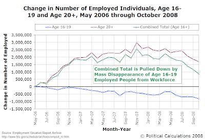 Change in Number of Employed Individuals, Age 16-19 and Age 20+, May 2006 Through October 2008