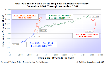S&P 500 Average Monthly Index Value vs Trailing Year Dividends per Share, December 1991 through November 2008
