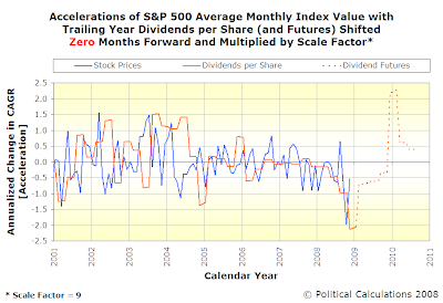 Accelerations of S&P 500 Average Monthly Index Value with Trailing Year Dividends per Share, SF=9, TS=0, Spanning January 2001 Into Mid-2010 with Futures Data
