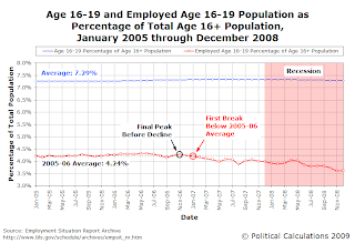 Age 16-19 and Employed Age 16-19 Population as Percentage of Total Age 16+ Population, January 2005 through December 2008