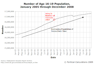 Number of Age 16-19 Population, January 2005 through December 2008