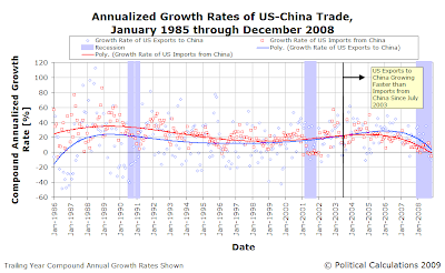 U.S.-China Compound Annualized Growth Rate of Trade, January 1985 through November 2008