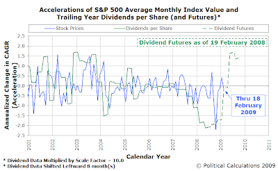 Accelerations of S&P 500 Average Monthly Index Value and Trailing Year Dividends per Share (with Futures as of 19 February 2009