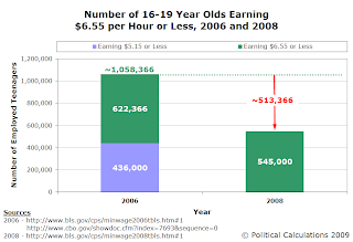 Number of 16-19 Year Olds Earning $6.55 per Hour or Less, 2006 and 2008