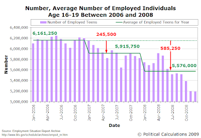 Number, Average Number of Employed Individuals Age 16-19 Between 2006 and 2008