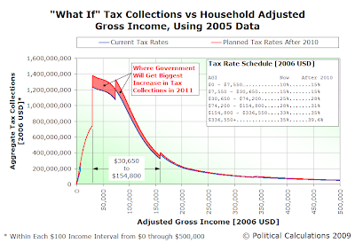 What If Tax Collections after Current Law Tax Rates Expire After 2010 (in 2006 USD)