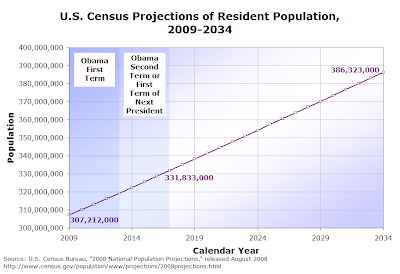 Figure 2-4.  U.S. Census Projections of Resident Population, 2009-2034