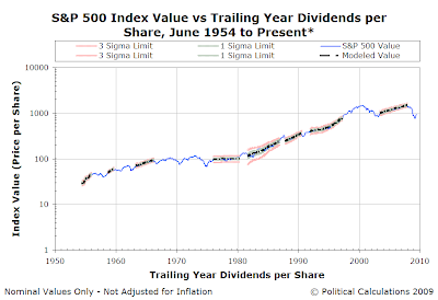 S&P 500 Index Value vs Calendar Date, June 1954 to 16 June 2009 - Logarithmic Scale - Control Chart