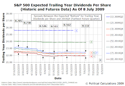S&P 500 Expected Trailing Year Dividends per Share (Historic and Futures Data) as of 8 July 2009