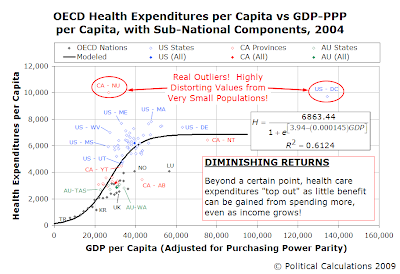 OECD Health Expenditures per Capita vs GDP-PPP per Capita, with Sub-National Components, 2004 (All Components - Outliers)